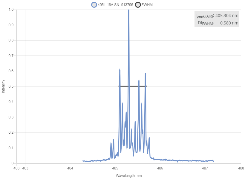 Spectrum of 405 nm Laser (Diode; SMA Port)