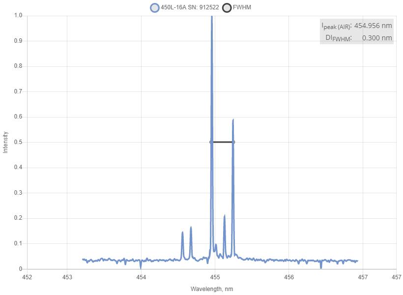 Spectrum of 450 nm Laser (Diode; SMA Port)