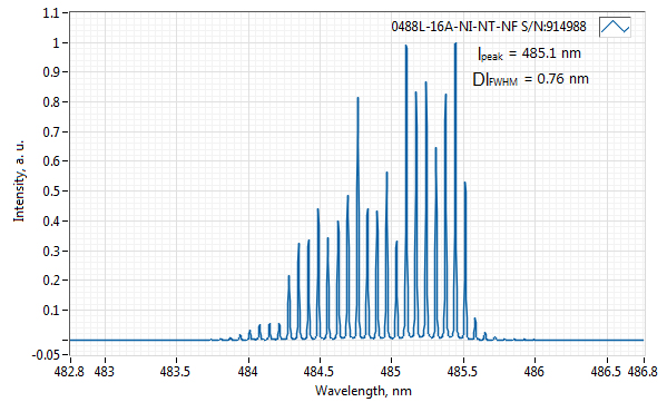 Spectrum of 488 nm Laser (Diode; SMA Port)