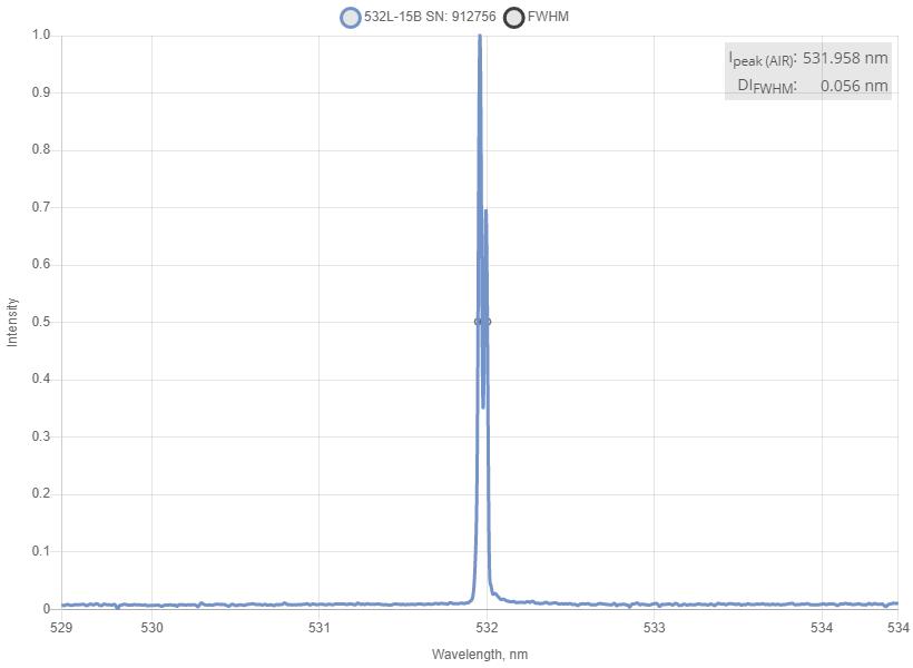 Spectrum of 532 nm Laser (DPSS; PM Fiber)