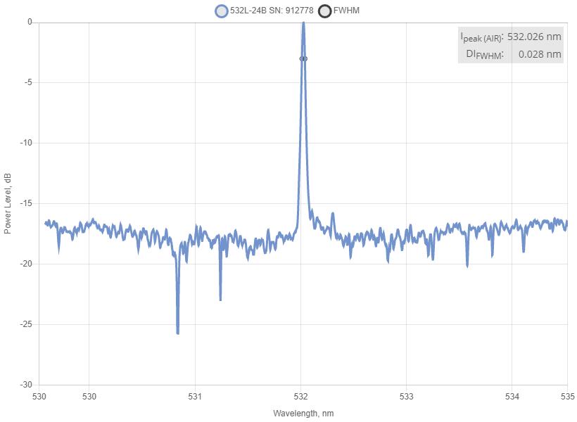 Spectrum of 532 nm SLM Laser (DPSS; MM Fiber)