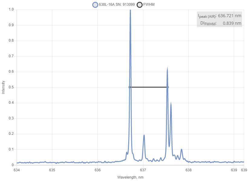 Spectrum of 638 nm Laser (Diode; SMA Port)
