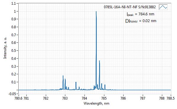 Spectrum of 785 nm Laser (Diode; SMA Port)