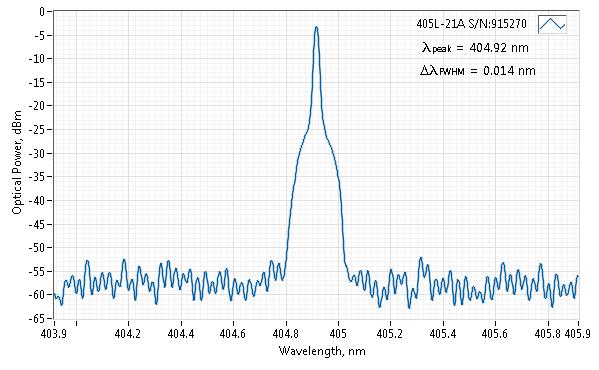 Spectrum of 405 nm SLM Laser (VBG Diode; Free-space)