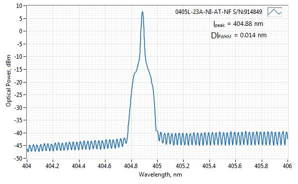 Spectrum of 405 nm SLM Laser (VBG Diode; SM Fiber)