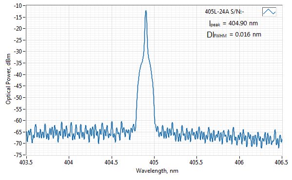 Spectrum of 405 nm SLM Laser (VBG Diode; MM Fiber)