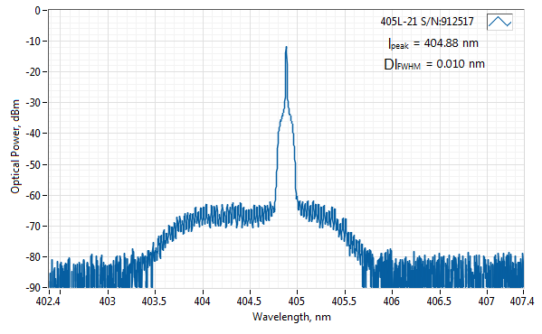Spectrum of 405 nm SLM Laser (VBG Diode; PM Fiber) with an integrated clean-up filter