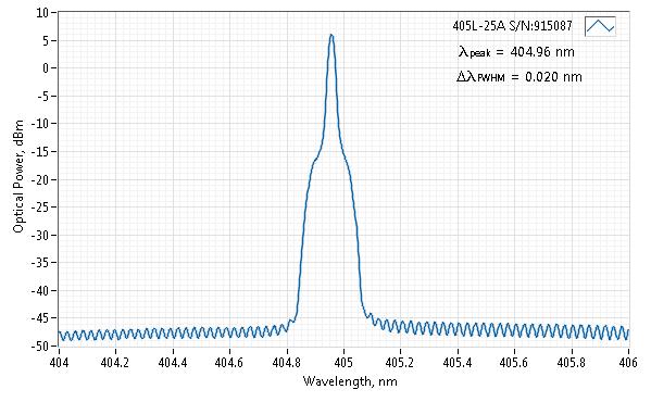 Spectrum of 405 nm SLM Laser (VBG Diode; PM Fiber)