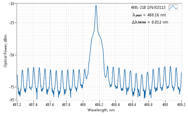 Spectrum of 488 nm SLM Laser (VBG Diode; Free-space)