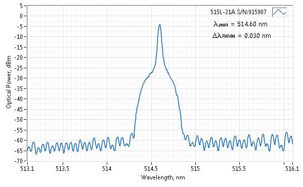 Spectrum of 515 nm SLM Laser (VBG Diode; Free-space)