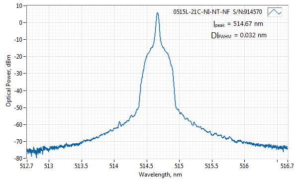 Spectrum of 515 nm Nanosecond SLM Laser (Free-Space)