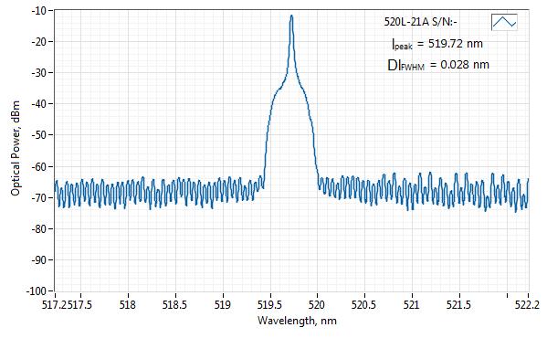 Spectrum of 520 nm SLM Laser (VBG Diode; Free-space)