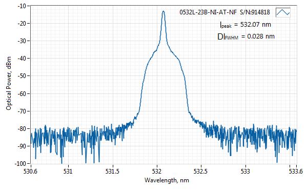 Spectrum of 532 nm SLM Laser (DPSS; PM Fiber)