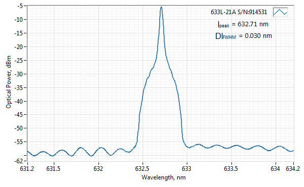 Spectrum of 633 nm SLM Laser (VBG Diode; Free-space)