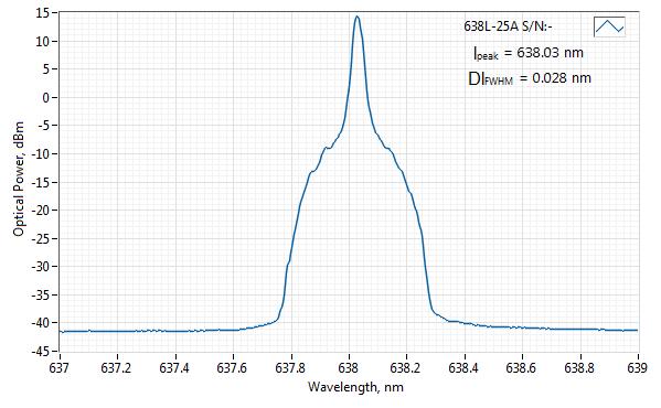 Spectrum of 638 nm SLM Laser (VBG Diode; PM Fiber)