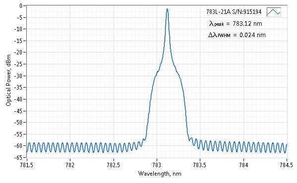 Spectrum of 783 nm SLM Laser (VBG Diode; Free-space)