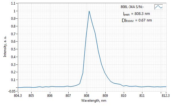 Spectrum of 808 nm Laser (HP Diode; MM Fiber)