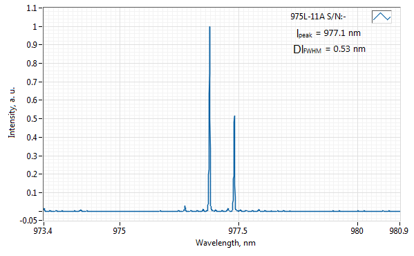 Spectrum of 975 nm Laser (Diode; Free-space)