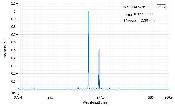 Spectrum of 975 nm Laser (Diode; SM Fiber)