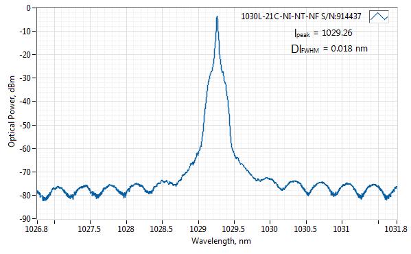Spectrum of 1030 nm Nanosecond SLM Laser (Free-Space)